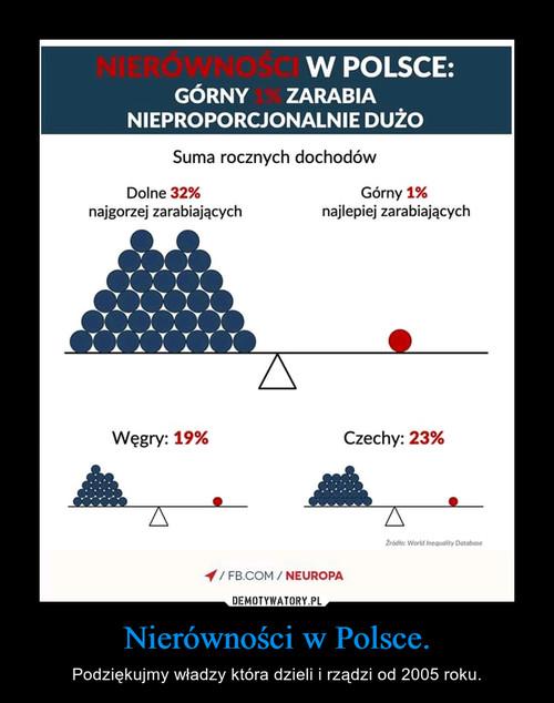 Nierówności w Polsce.