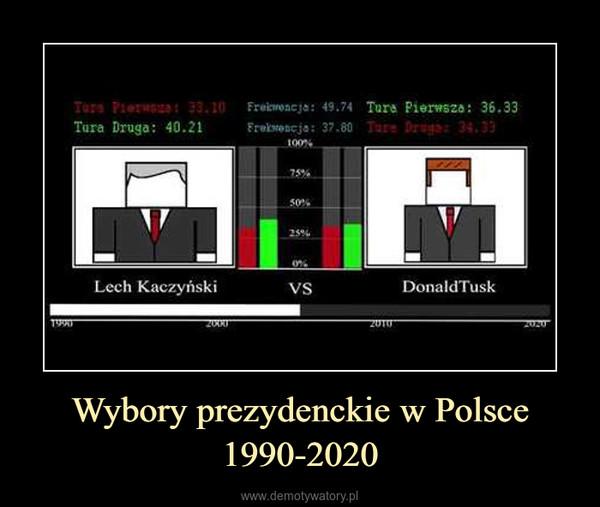 Wybory prezydenckie w Polsce 1990-2020 –